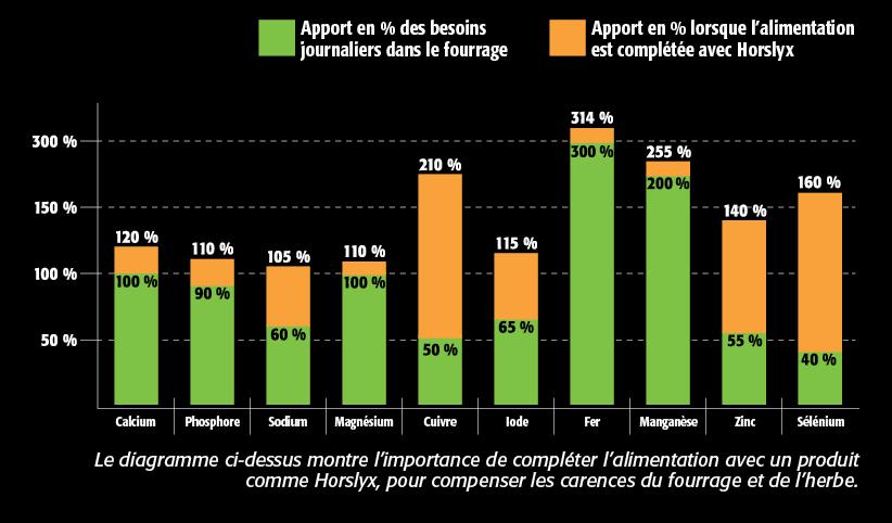 horslyx_grazing_chart_french
